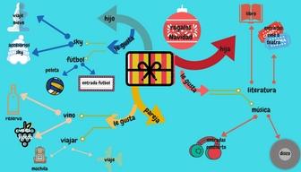mapa mental regalos